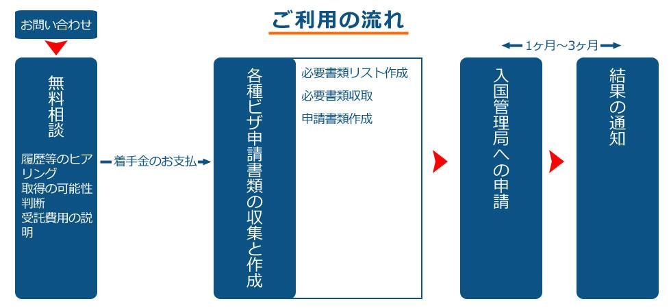 岩崎国際法務行政書士事務所ご利用の流れ